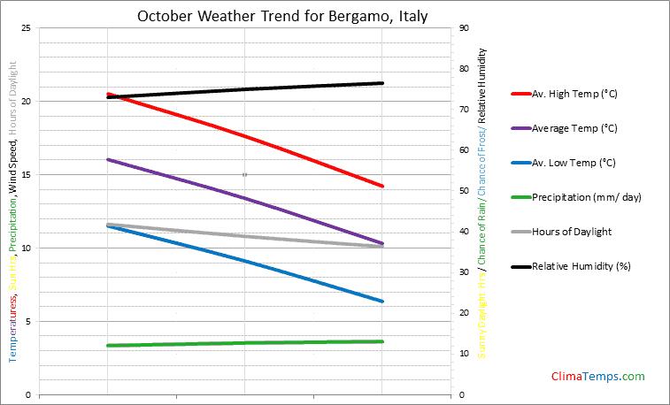 Graph of weather in Bergamo in October
