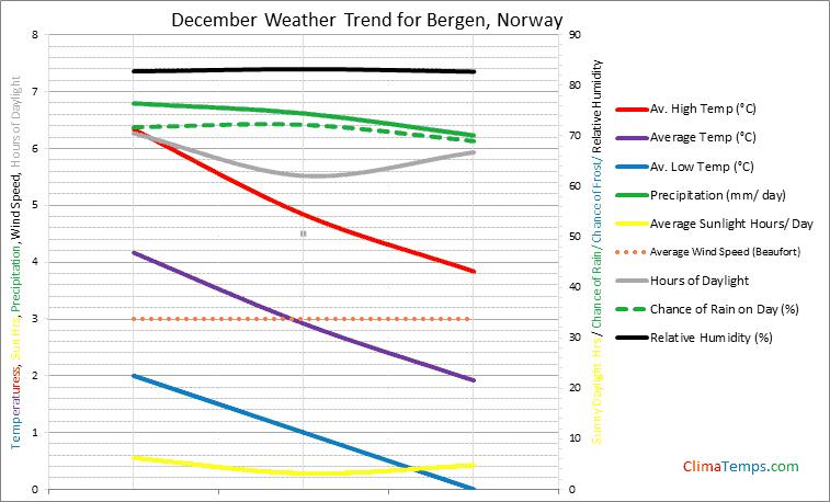 Graph of weather in Bergen in December