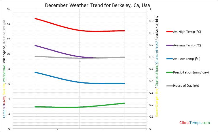 Graph of weather in Berkeley, Ca in December