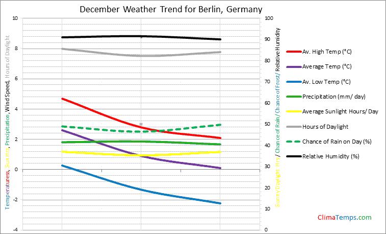 Graph of weather in Berlin in December