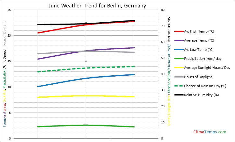 Graph of weather in Berlin in June