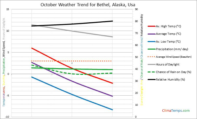 Graph of weather in Bethel, Alaska in October