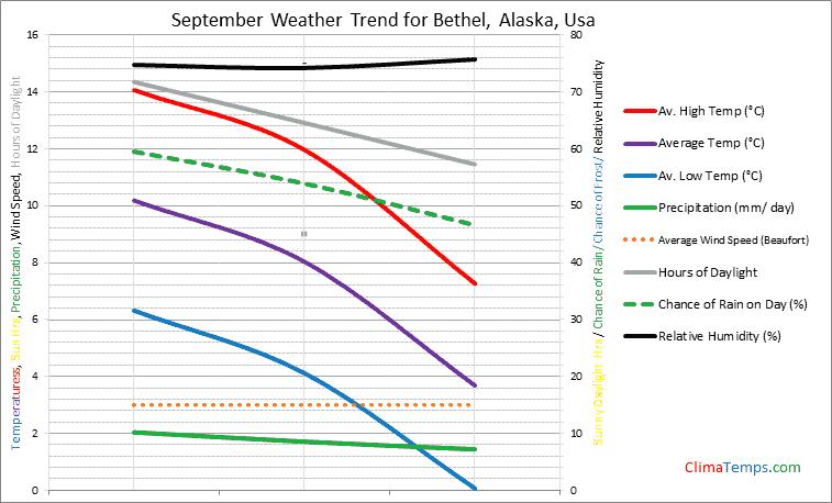 Graph of weather in Bethel, Alaska in September