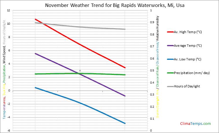 Graph of weather in Big Rapids Waterworks, Mi in November