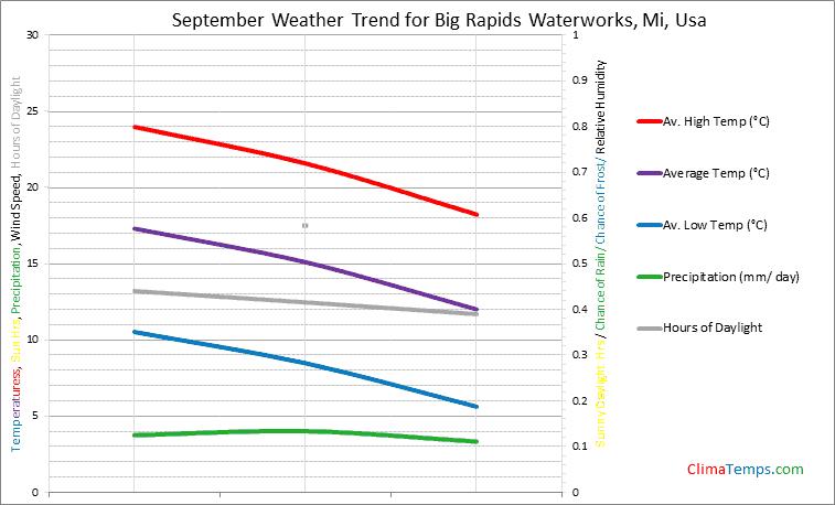 Graph of weather in Big Rapids Waterworks, Mi in September