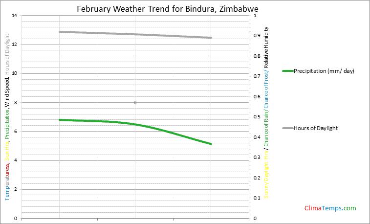 Graph of weather in Bindura in February