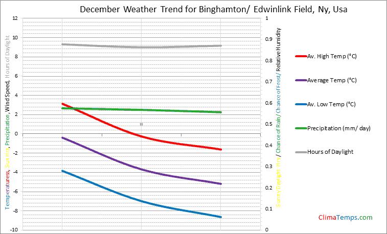 Graph of weather in Binghamton/ Edwinlink Field, Ny in December