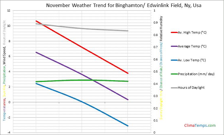 Graph of weather in Binghamton/ Edwinlink Field, Ny in November