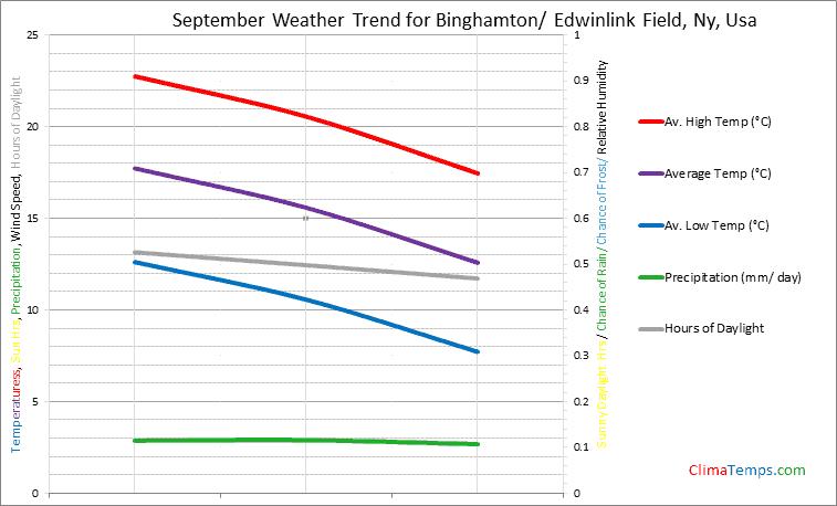 Graph of weather in Binghamton/ Edwinlink Field, Ny in September