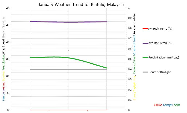 Graph of weather in Bintulu in January