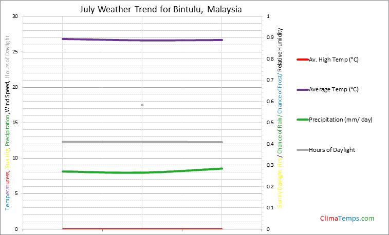 Graph of weather in Bintulu in July