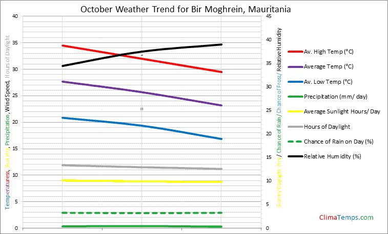 Graph of weather in Bir Moghrein in October