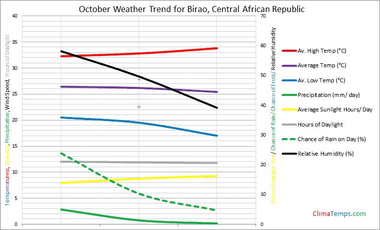 Graph of weather in Birao in October
