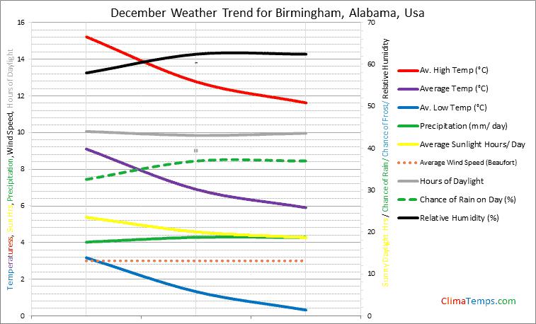 Graph of weather in Birmingham, Alabama in December