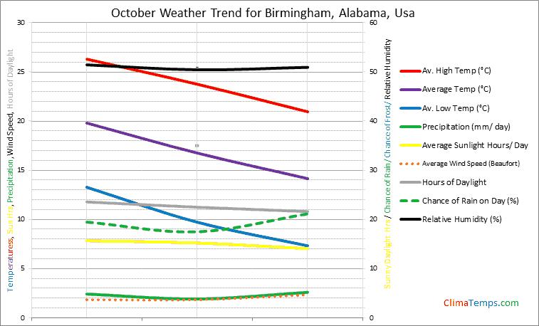 Graph of weather in Birmingham, Alabama in October