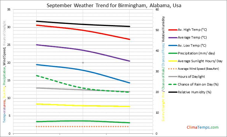 Graph of weather in Birmingham, Alabama in September