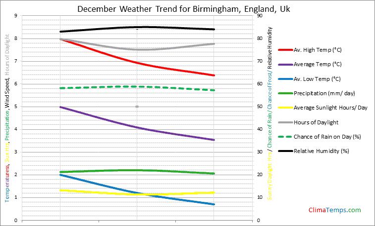 Graph of weather in Birmingham, England in December