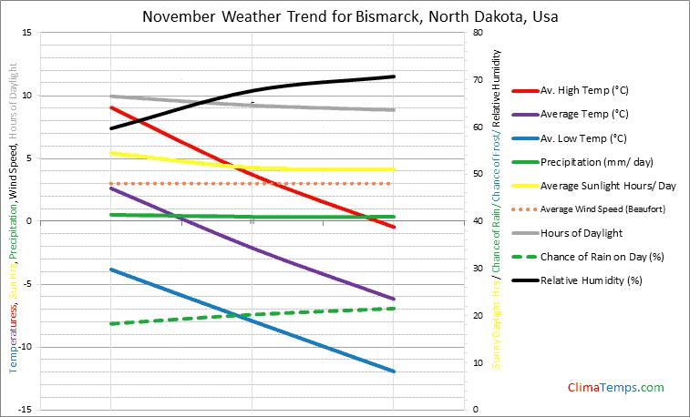 Graph of weather in Bismarck, North Dakota in November