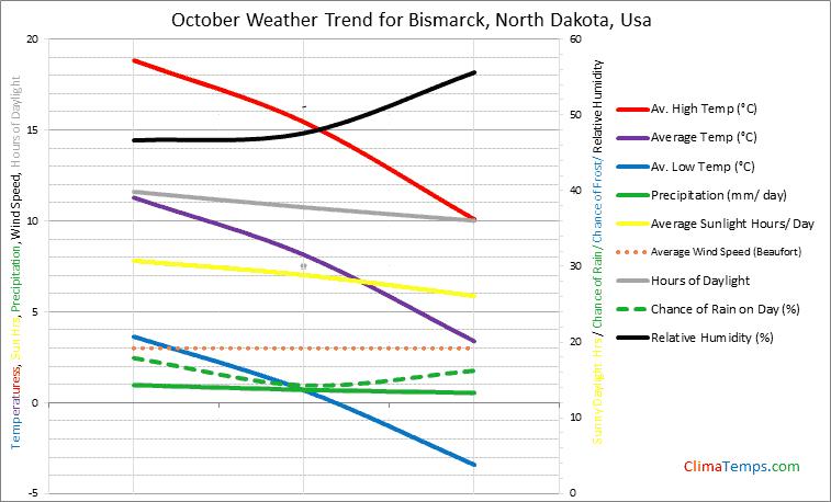 Graph of weather in Bismarck, North Dakota in October