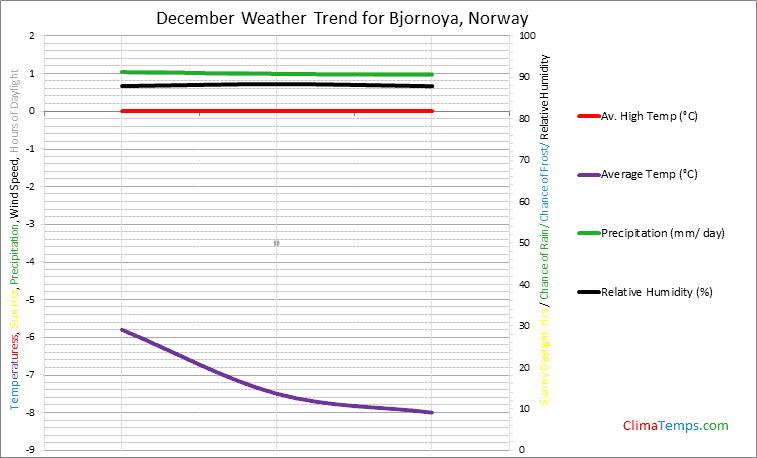 Graph of weather in Bjornoya in December