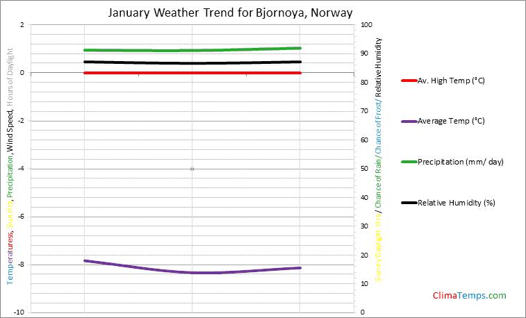 Graph of weather in Bjornoya in January