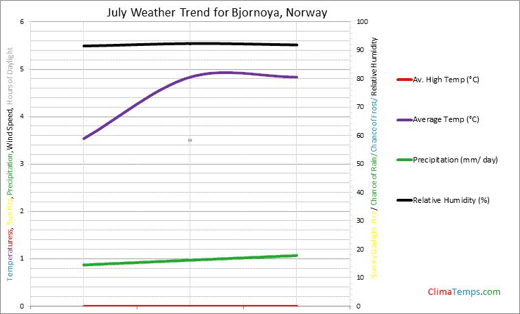 Graph of weather in Bjornoya in July