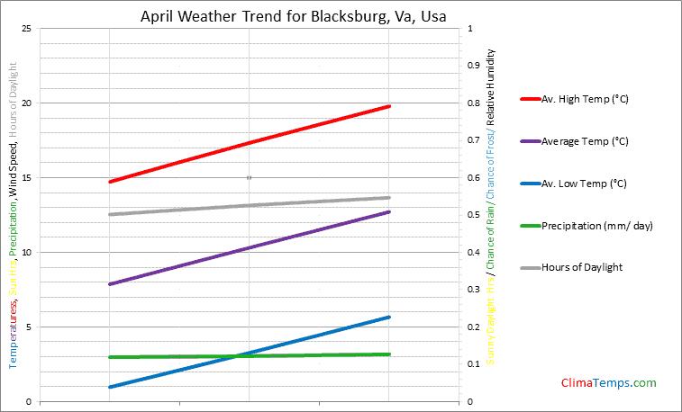 Graph of weather in Blacksburg, Va in April