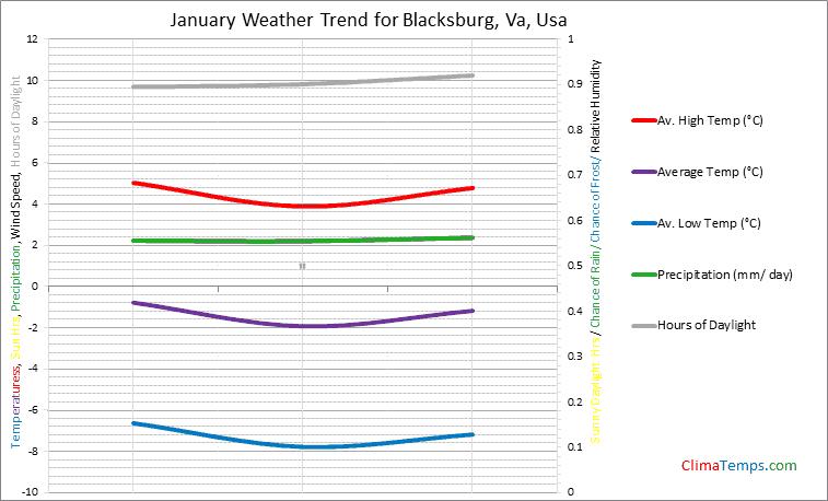 Graph of weather in Blacksburg, Va in January