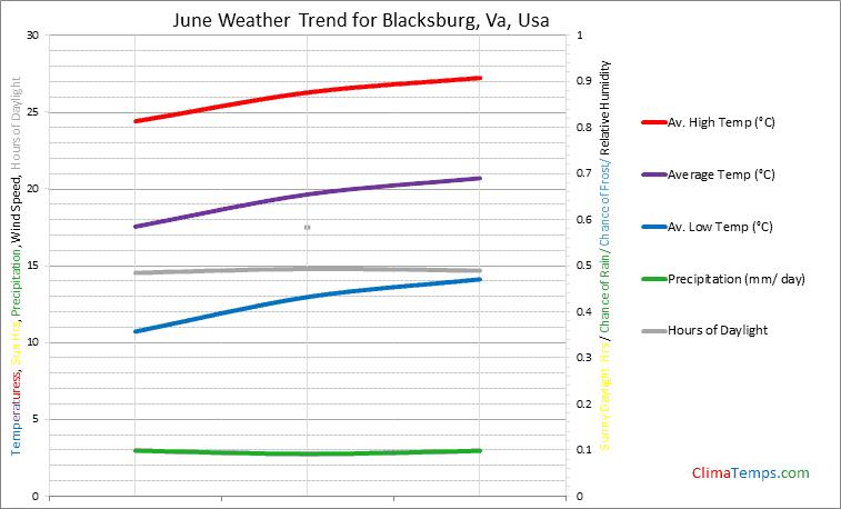 Graph of weather in Blacksburg, Va in June