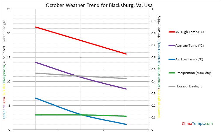Graph of weather in Blacksburg, Va in October