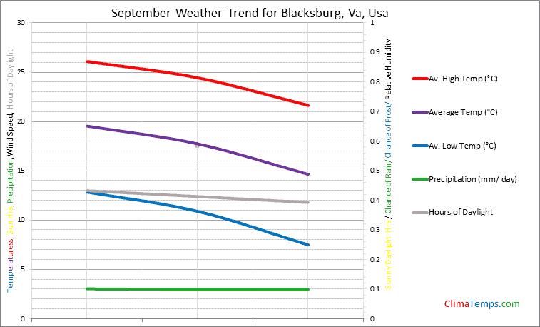 Graph of weather in Blacksburg, Va in September