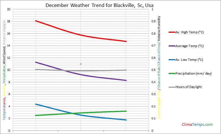 Graph of weather in Blackville, Sc in December