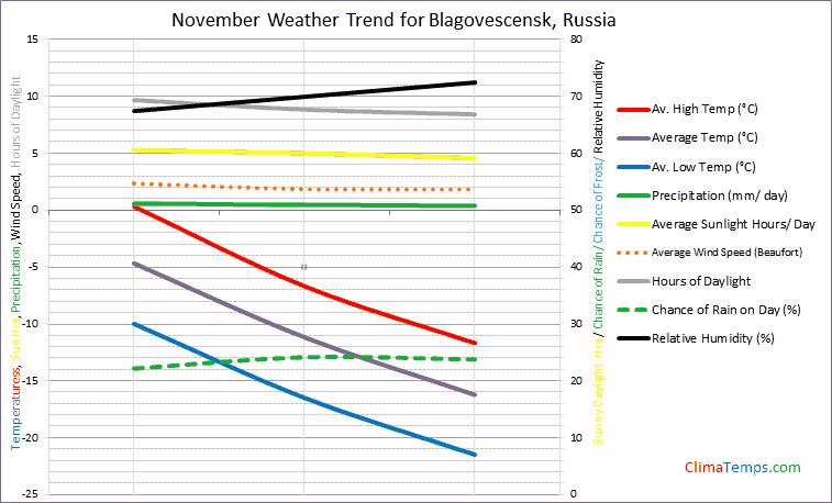 Graph of weather in Blagovescensk in November