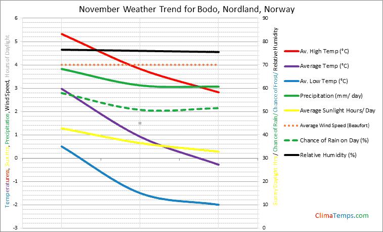Graph of weather in Bodo, Nordland in November