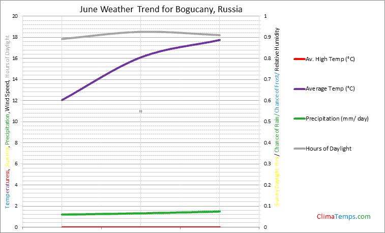 Graph of weather in Bogucany in June