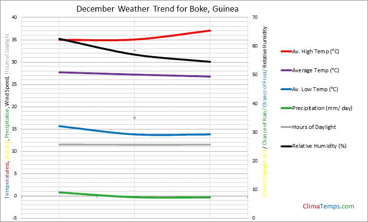 Graph of weather in Boke in December