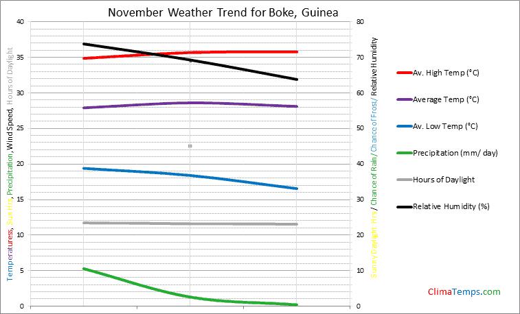 Graph of weather in Boke in November