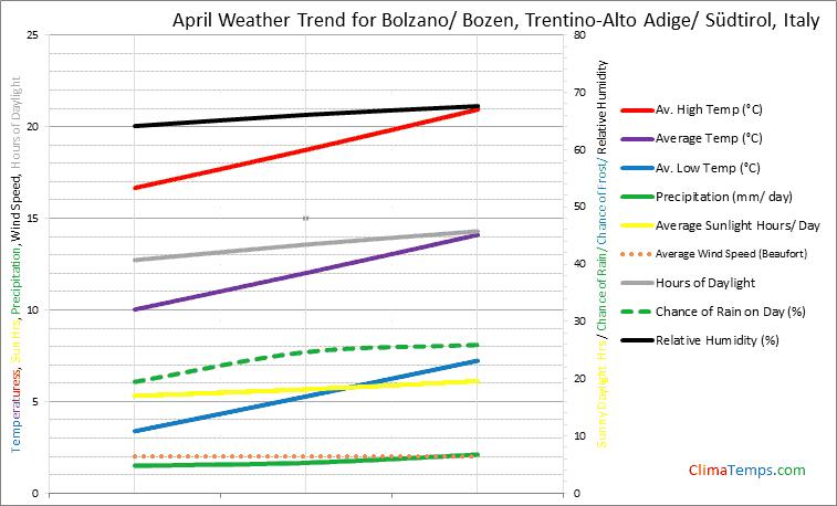 Graph of weather in Bolzano/ Bozen, Trentino-Alto Adige/ Südtirol in April