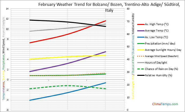 Graph of weather in Bolzano/ Bozen, Trentino-Alto Adige/ Südtirol in February