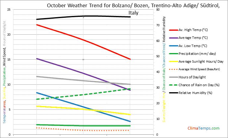 Graph of weather in Bolzano/ Bozen, Trentino-Alto Adige/ Südtirol in October