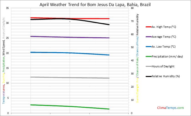 Graph of weather in Bom Jesus Da Lapa, Bahia in April