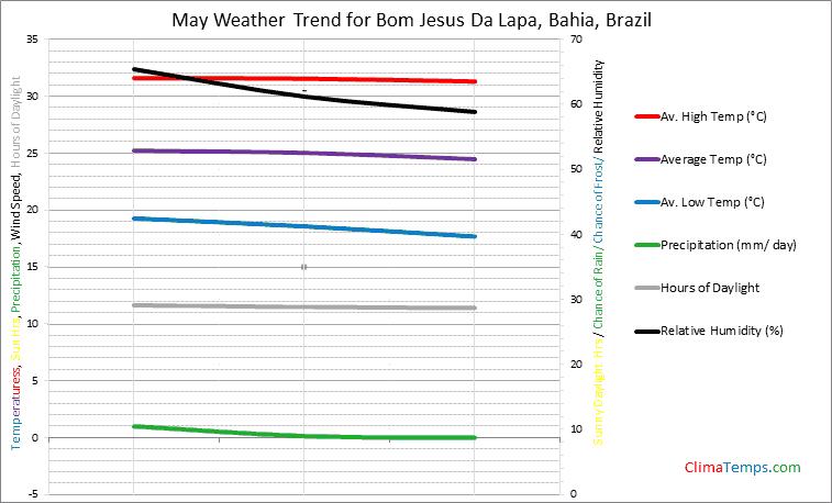Graph of weather in Bom Jesus Da Lapa, Bahia in May