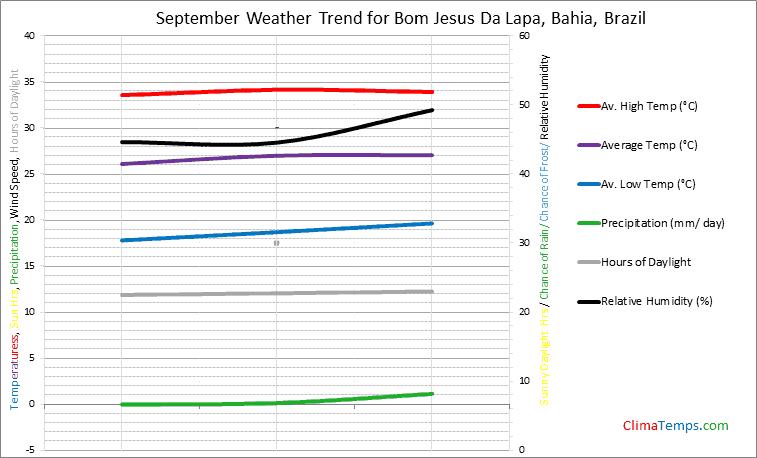 Graph of weather in Bom Jesus Da Lapa, Bahia in September