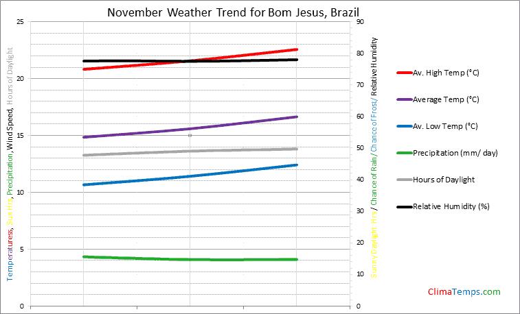 Graph of weather in Bom Jesus in November