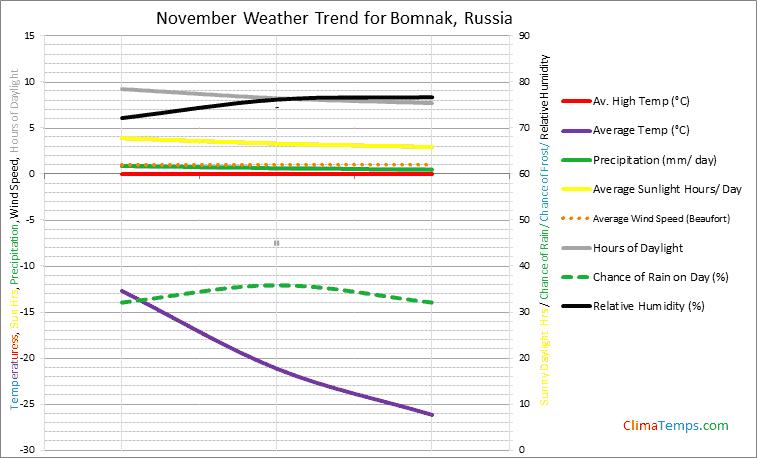Graph of weather in Bomnak in November