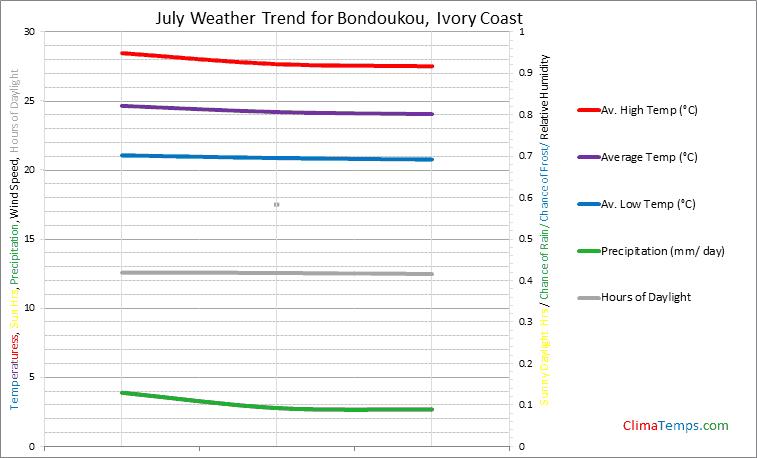 Graph of weather in Bondoukou in July