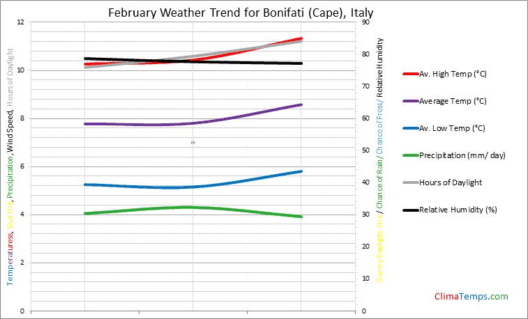 Graph of weather in Bonifati (Cape) in February