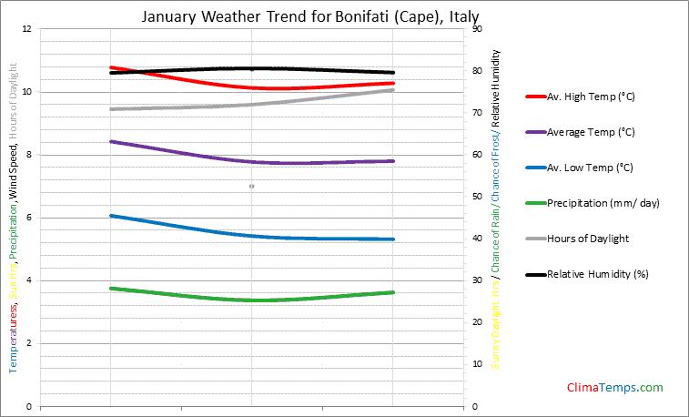 Graph of weather in Bonifati (Cape) in January