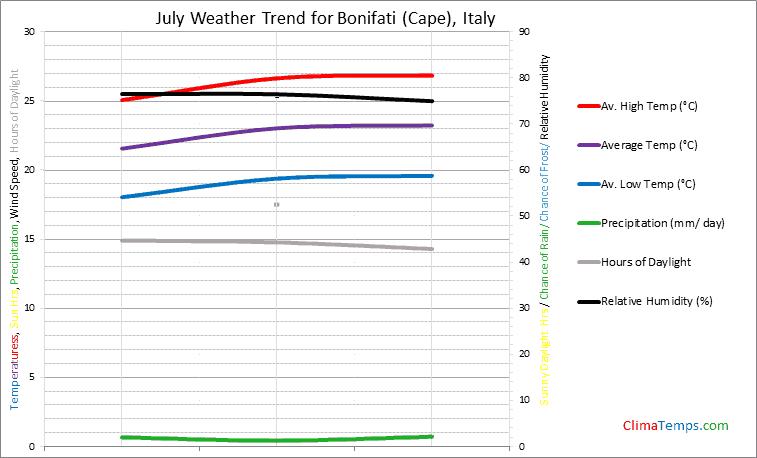 Graph of weather in Bonifati (Cape) in July