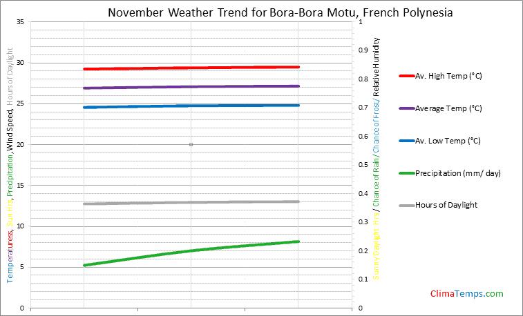 Graph of weather in Bora-Bora Motu in November